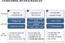 [스케일업 프로젝트] 달리셔스 성장지표 제언 (2) - 데이터에 주목하라