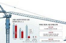 안전진단 신청 '0'… 꽁꽁 얼어붙은 서울 아파트 재건축