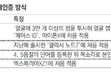 아이폰X '얼굴인식 잠금해제' 개인정보 유출 논란