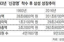 """""""삼성, 지난 100년간 혁신 이끈 아시아 최고기업"""""""