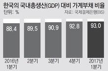 한국, GDP대비 가계부채 증가속도 세계 2위