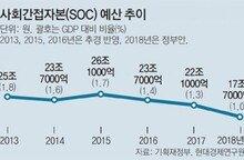"""건설업계 """"SOC 예산축소 유감"""" vs 김현미 국토장관 """"질적 성장으로 전환을"""""""
