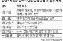 """인천공항공사 """"2000명 연내 정규직 전환"""""""