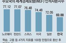 한국 인적자본 능력 최상위… 고용은 바닥권