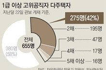 1급 이상 공직자 42%가 다주택자