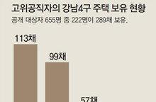 전체 보유주택 28%가 '강남 4구'에… 산업부 21명, 공정위는 6명중 5명