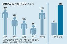 """삼성 """"성과 있는 곳에 보상""""… 최대 실적 DS부문 99명 승진"""