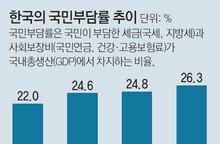 작년 한국 국민부담률 26.3%… 美 추월