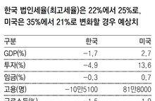"""""""韓美 법인세율 역전으로 GDP 年29조원 감소할것"""""""