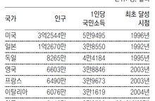 한국, 5000만명 이상 국가중 7번째 '3만달러'