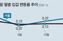 작년 서울집값 3.6%↑… 활황기 수준 훌쩍 넘었다