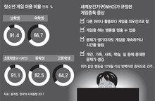 """WHO도 """"게임중독은 질병""""… 한국 청소년 위험수위"""