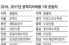 가장 많이 찾는 겨울관광지? 서울 코엑스… 대전-전북은 빵집