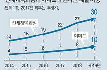 """""""국내 원톱 온라인쇼핑으로""""… 정용진 'e커머스 신세계' 연다"""