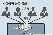해커, 훔친 '코인' 현금화 시도… NEM재단 '꼬리표' 붙여 추적