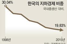 한국 지하경제 규모, GDP 대비 19.8%
