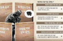 """퇴로 막힌 강남재건축… """"값 낮춰 팔고 싶어도 못팔아"""""""