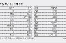 서울-세종은 아파트 '완판'… 지방은 미분양 늘어 '한숨'