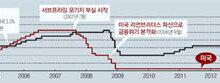 글로벌 호황속 한국만 제자리… 이주열 한은 총재의 '금리 딜레마'