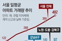 """다주택자들 """"팔자""""… 3월 서울 아파트 거래량 11년來 최대"""