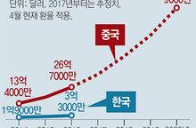 글로벌 빅데이터 시장… 한국, 中에 한참 뒤져