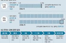 5G 주파수 경매… 통신사들 '3조대 돈 싸움' 막 오른다