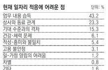 """대졸 취업자 23%… """"인간관계 힘들다"""""""