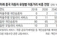"""""""2040년 중국엔 자율차가 사람 운전車의 두배"""""""