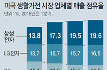 삼성, 美서 8분기째 가전 1위… 점유율 20%