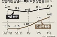 다시 뜨거운 강남… 비수기에 서울 집값 꿈틀