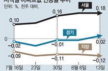 서울 집값 뛰자 경기도 상승세로 돌아서