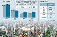과천-분당-광명도 들썩들썩… 수도권 남부로 번지는 집값 상승