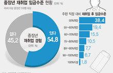 """""""40대 이상 재취업자 10명 중 4명, 임금 50%이상 감소"""""""
