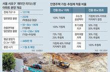 마지막 '강남 로또'… 현금 8억 이상 있어야