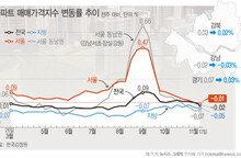 서울 아파트값 하락 전환…서대문 210주만에 내림세