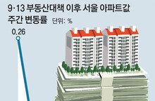 서울 아파트값 61주만에 하락… 강남4구 약세 두드러져