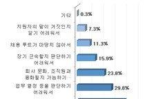 """""""인사담당자 74%, 신입보다 경력 채용이 더 어렵다"""""""