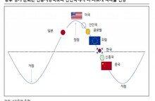 """""""내년 경제성장률 2.4%…경기, 상반기 더 어렵다"""""""