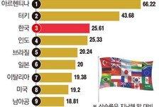 [데이터뉴스] 올해 코스피 상승률 25.61%…G20 중 아르헨·터키 이어 '3위'