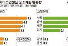 [데이터뉴스] 조선업 구조조정 여파…울산지역 3분기 소비 성장 '브레이크'
