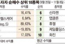 [데이터뉴스] 바이오주 상승에 평균수익률 '껑충'…개미들, 모처럼 웃음꽃