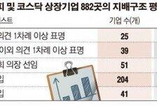 [데이터뉴스] 사외이사, 여전히 거수기…'반대' 나온 기업 2.8% 그쳐
