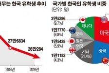 [데이터뉴스] 해외 유학생 감소세…지난해 26만 명 2년 새 6%↓