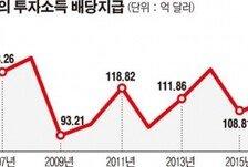 [데이터뉴스] 외국인 배당금 16조 '사상 최대'…전년比 20.5%↑
