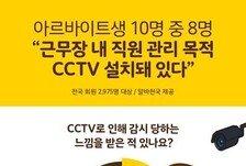 """알바생 10명중 7명 """"CCTV로 인해 감시 당하는 느낌 받는다"""""""
