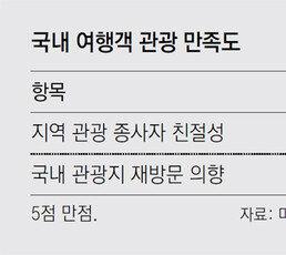"""""""친절 또 친절… 탈출! 서비스 후진국"""""""