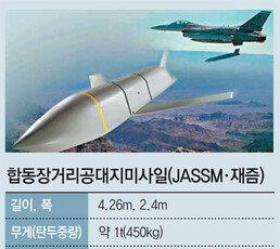 주한미군, 北정밀타격용 '재즘' 배치