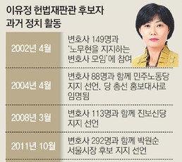 [단독]이유정 헌법재판관 후보자, 선거때 특정정당 지지 논란