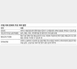 2주만에 문연 국회, 쟁점법안 제자리