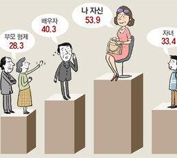 """""""가족보다 내가 소중"""" 인생 2막에 열정 쏟는 5060 리본세대"""